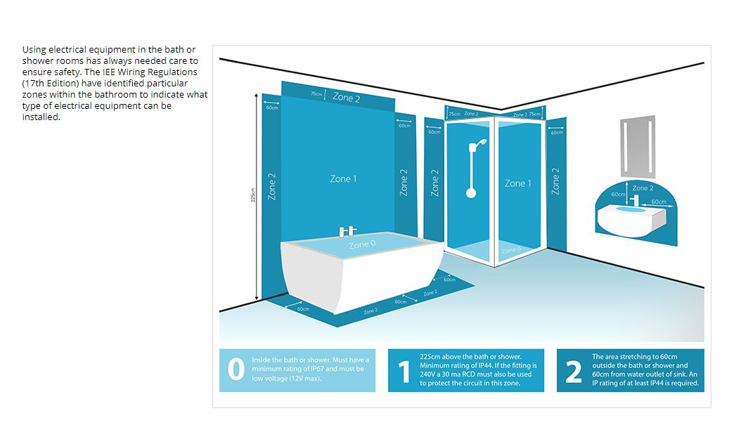 Bathroom Lighting Zones 17Th Edition claygate